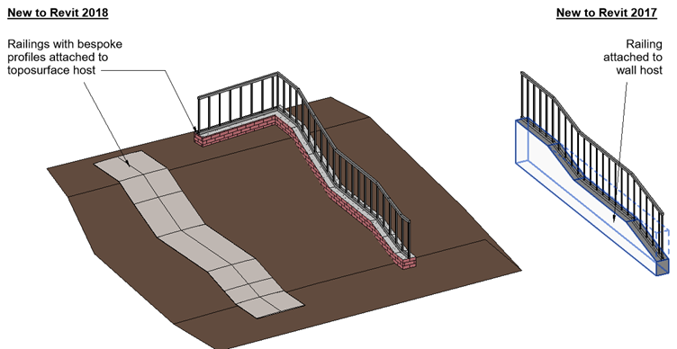 Attaching wall like objects to toposurface objects with Revit 2018