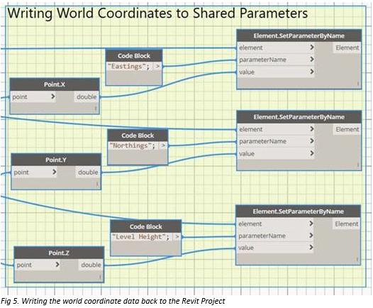 Using Dynamo to Schedule Coordinates in Revit – Cadline