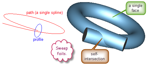 Inventor 2014 - Demystifying Self-intersecting Sweeps