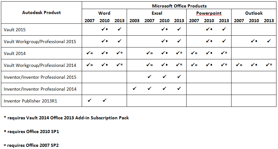 Autodesk Product Compatibility with MS Office – Cadline