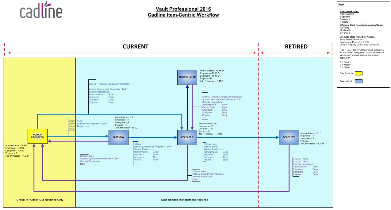 Vault 2016 – Configurable Item Lifecycles – Cadline Community